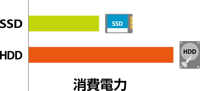 消費電力の少ないSSD