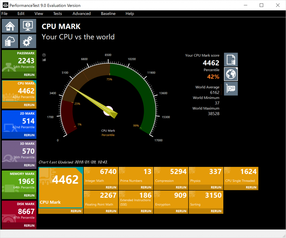 HP ENVY 12 x2のCPUベンチマーク