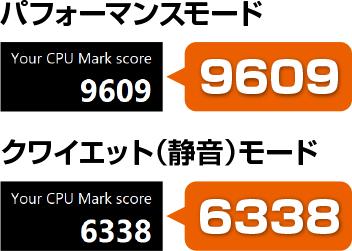 モード別のCPUパフォーマンスの比較テスト