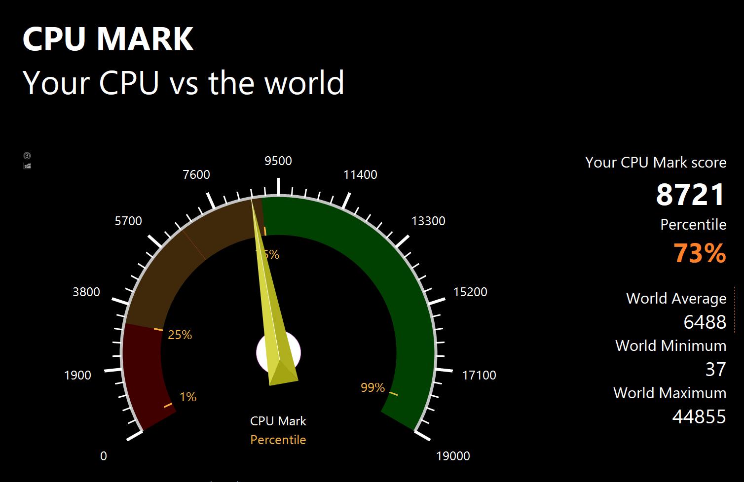 PassMarkのCPUベンチマークテスト結果