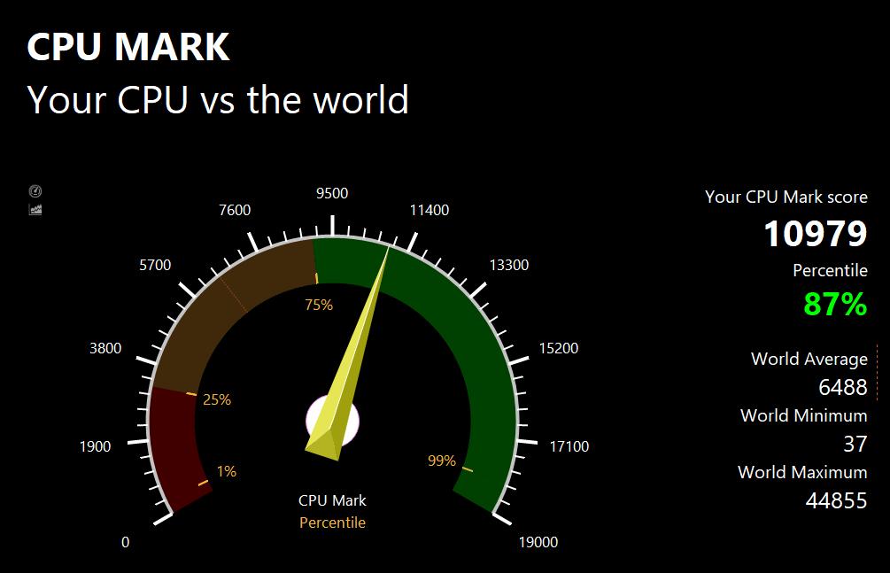 PassMarkのCPUベンチマークテスト結果: