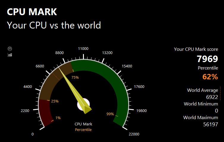 PassMarkのCPUベンチマークテスト結果:7969