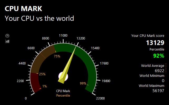 PassMarkのCPUベンチマークテスト結果:13129