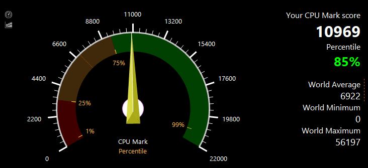 PassMark CPU benchmark test result: 10969