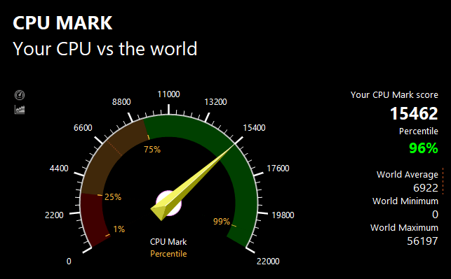 PassMarkのCPUベンチマークテスト結果:15462