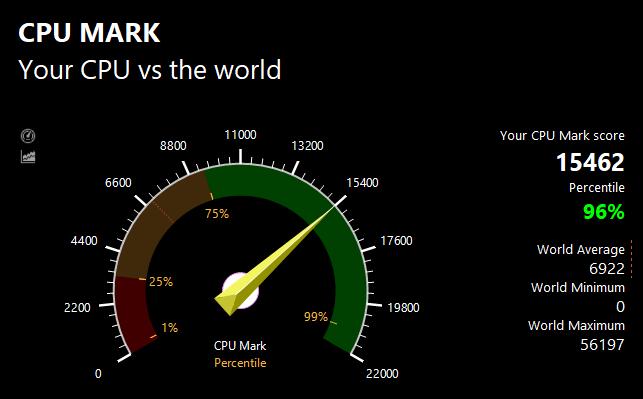 PassMark CPU benchmark test result: 15462