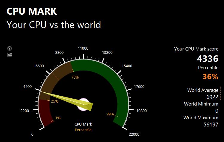 Core m3 8100YのPassMarkのCPUベンチマークテスト結果:4336