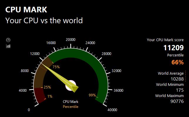 PassMarkのCPUベンチマークテスト結果:11209