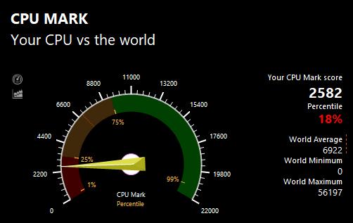 PassMarkのCPUベンチマークテスト結果:2582