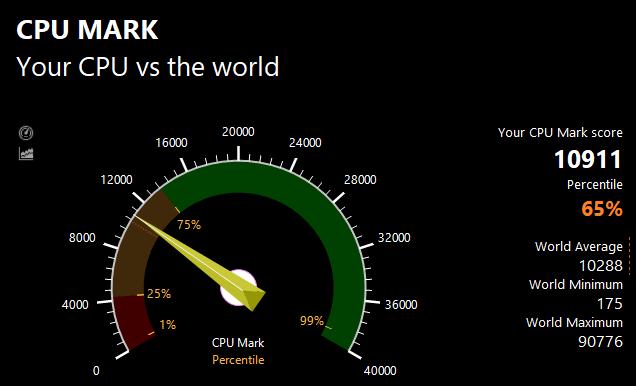 PassMarkのCPUベンチマークテスト結果:10911