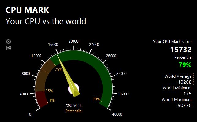 PassMarkのCPUベンチマークテスト結果:15732