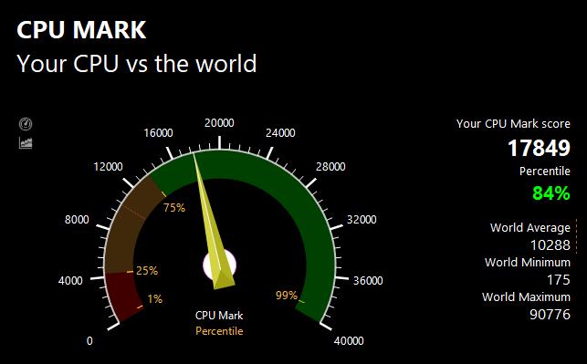 PassMarkのCPUベンチマークテスト結果:17849