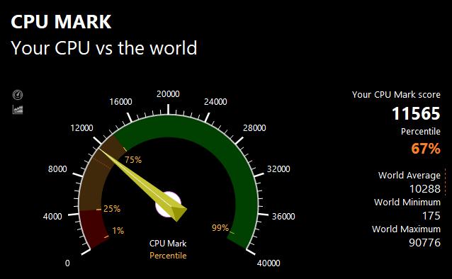 PassMarkのCPUベンチマークテスト結果:11565