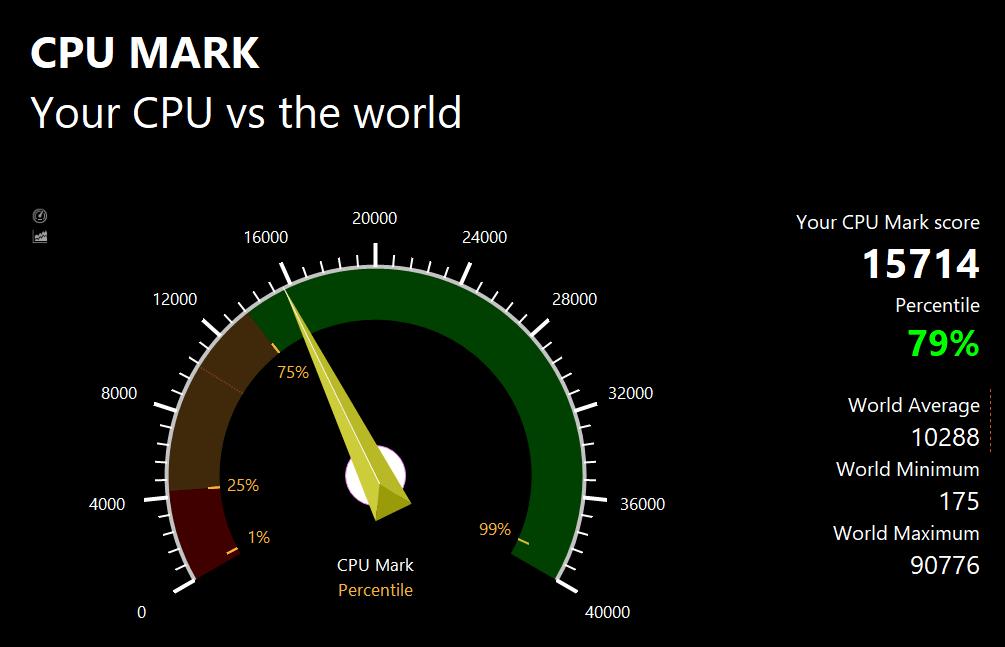 PassMark CPU Benchmark Test Results: 15714