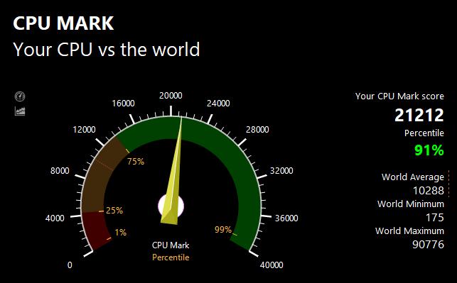 PassMarkのCPUベンチマークテスト結果:21212