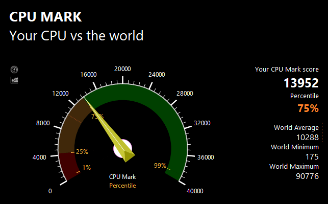 PassMarkのCPUベンチマークテスト結果:13952
