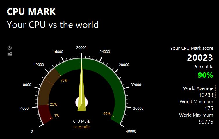 PassMarkのCPUベンチマークテスト結果:20023