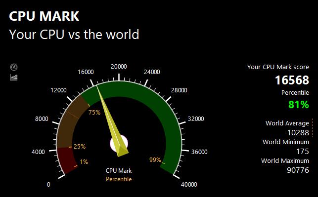 PassMarkのCPUベンチマークテスト結果:16568