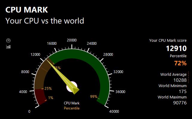 PassMark CPU Benchmark Test Results: 12910