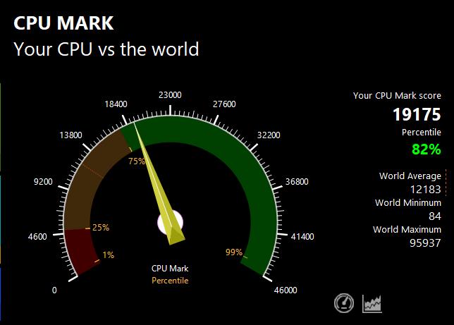 PassMarkのCPUベンチマークテスト結果:19175