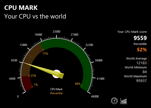 PassMarkのCPUベンチマークテスト結果:9559