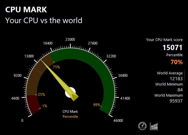 PassMarkのCPUベンチマークテスト結果:15071
