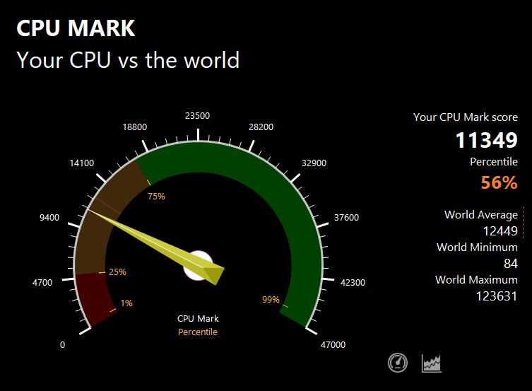 PassMarkのCPUベンチマークテスト結果:11349